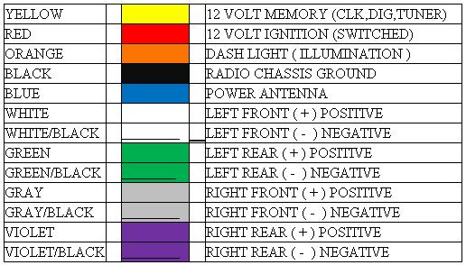 Harnesscolors on Radio Wiring Diagram Color Codes