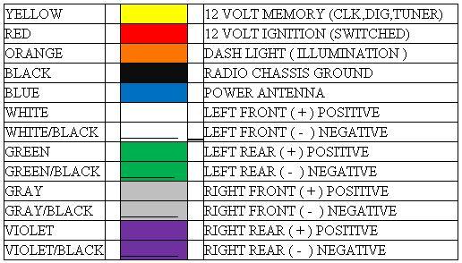 Radio wiring color codes example electrical wiring diagram aftermarket radio wiring harness wiring diagram u2022 rh tinyforge co hyundai radio wiring color codes radio publicscrutiny Images